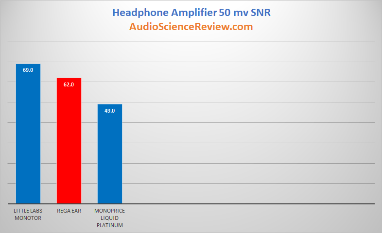 Best Standalone Headphone Amplifiers Noise Ratings.png