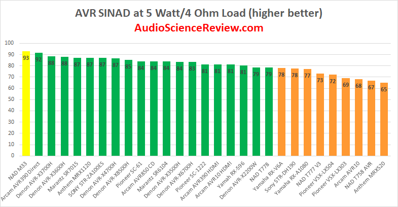 Best stereaming Amplifier compared to AVR AVP Review.png