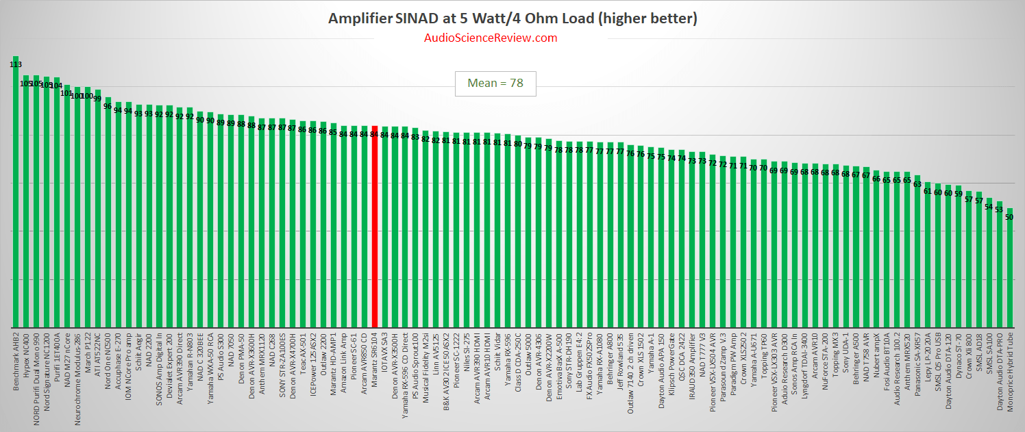 Best Stereo Amplifier 2020.png