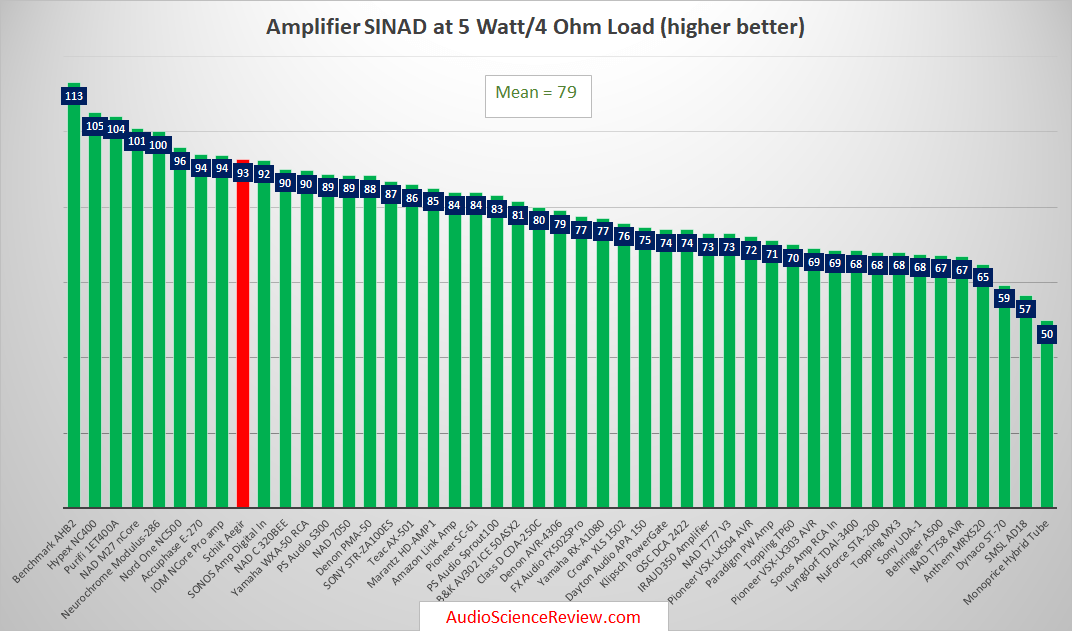 Best stereo amplifiers tested.png
