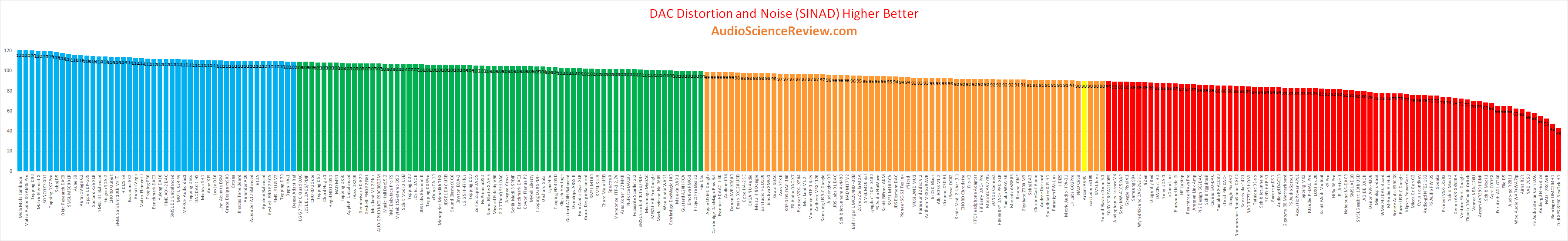 best stereo DAC Review and Measurement 2020.png