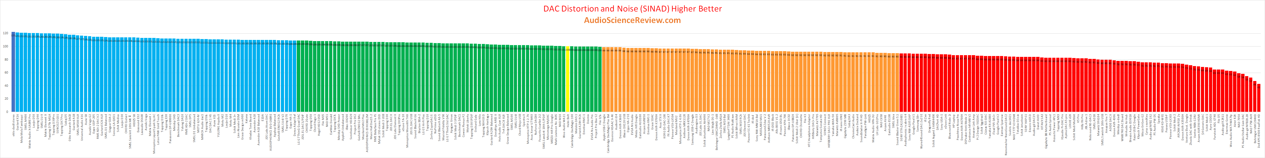 best stereo DAC review.png