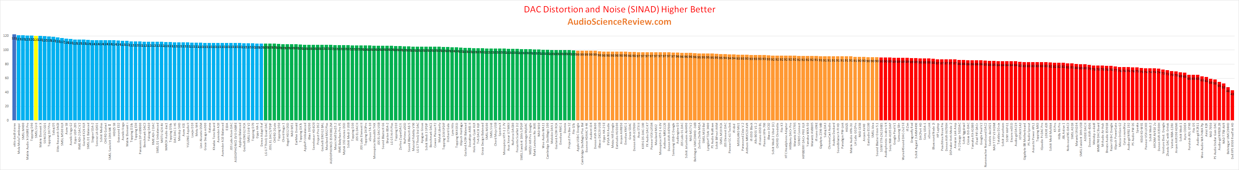 Best USB Balanced DAC Review 2020.png