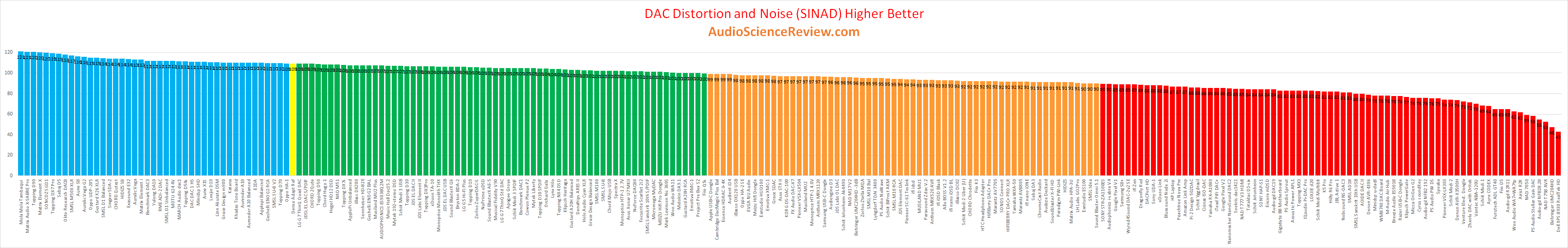 Best USB-C DAC reviewed.png