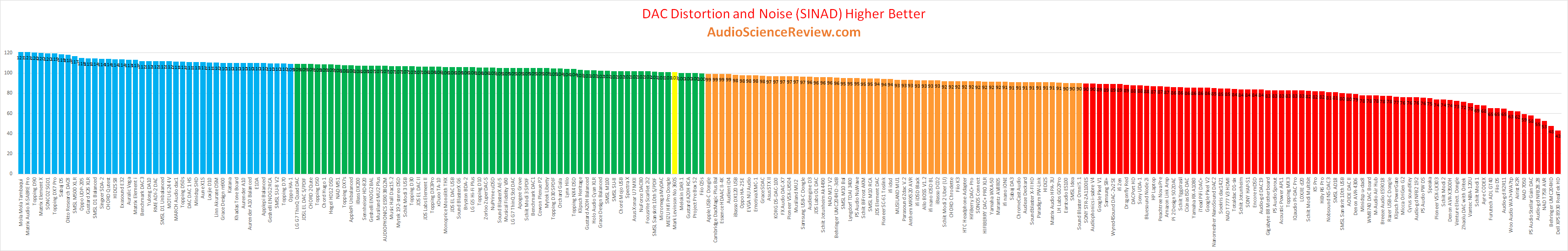 best vintage audio dac review.png