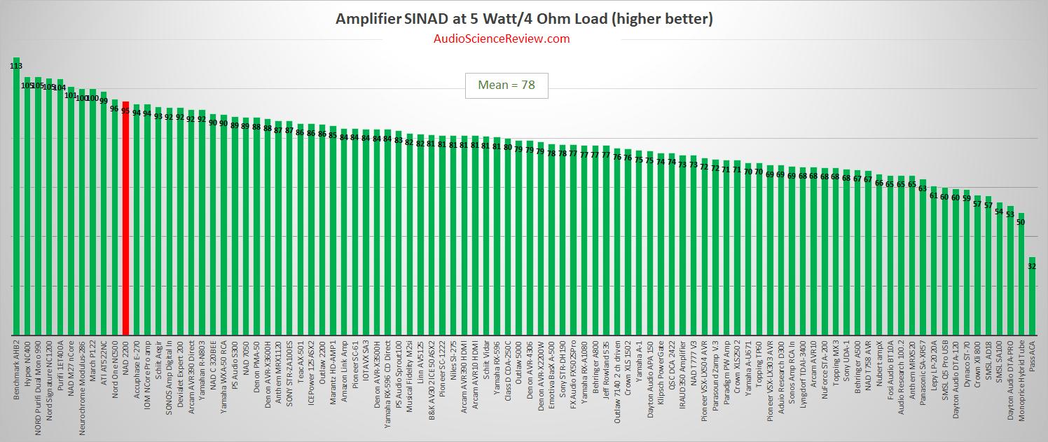 Best vintage stereo amplifier review measurements.png