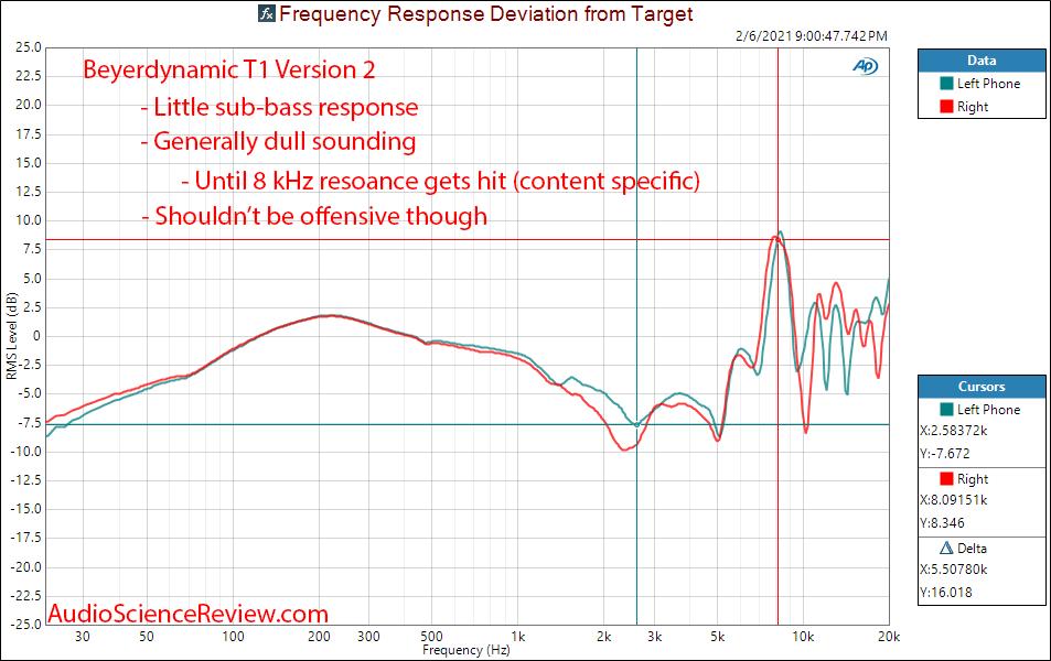 Beyerdynamic T1 V2 Frequency Response Measurements Headphone Relative.png