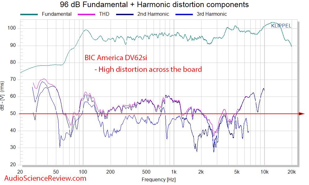 BIC DV62Si 2-way bookshelf Roon THD distortion measurement.png