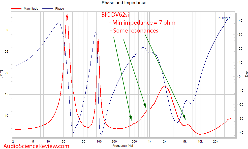 BIC DV62Si 2-way bookshelf speaker phase and impedance measurement.png