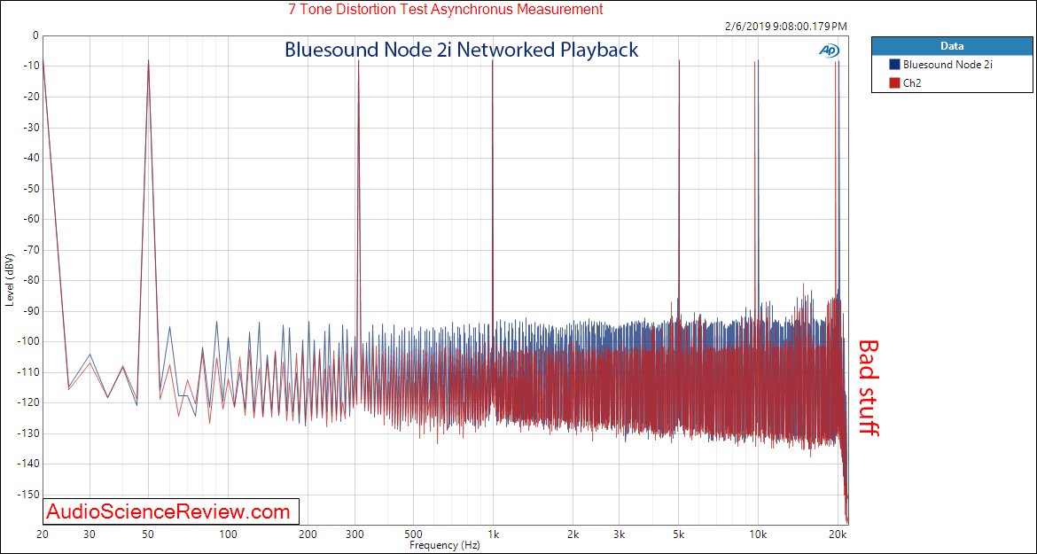 Bluesound Node 2i Networked Playback Multitone Measurements.png