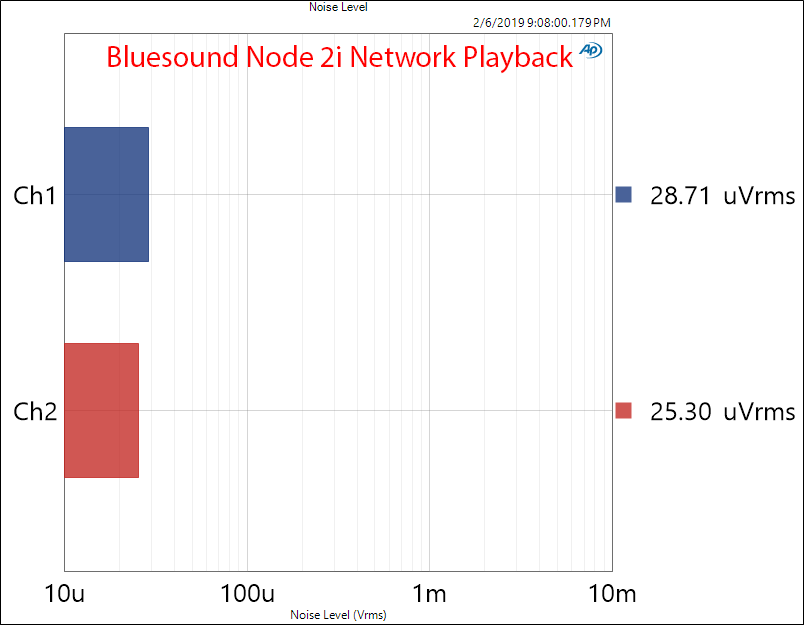 Bluesound Node 2i Networked Playback Noise Measurements.png