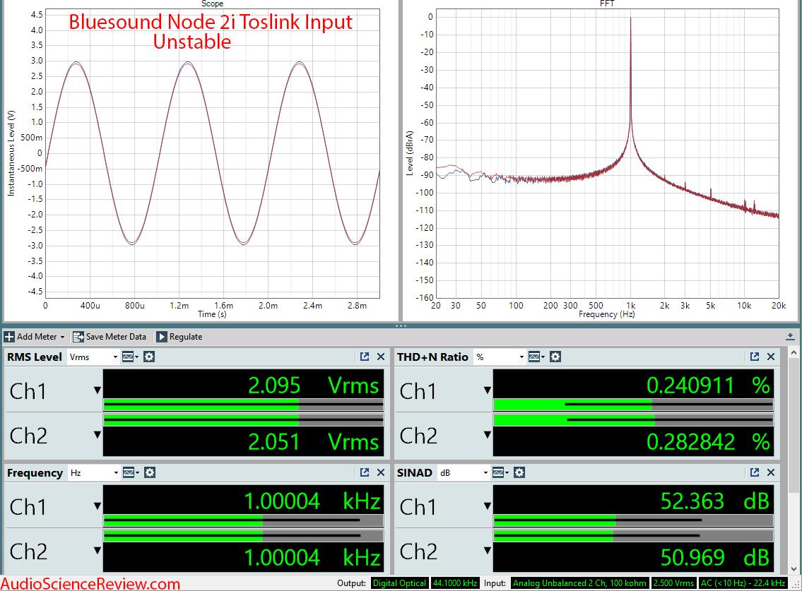 Bluesound Node 2i Toslink Input Measurements.png