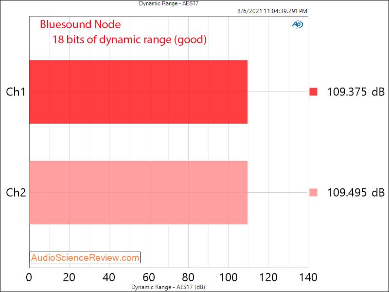 Bluesound Node Measurements DAC Dynamic Range Wireless Multi-Room Hi-Res Music Streamer.png