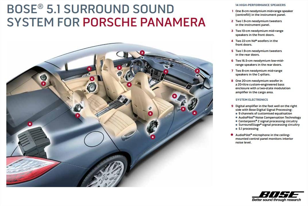 Bose-Porsche-Panamera-Sound-System-Overview.jpg