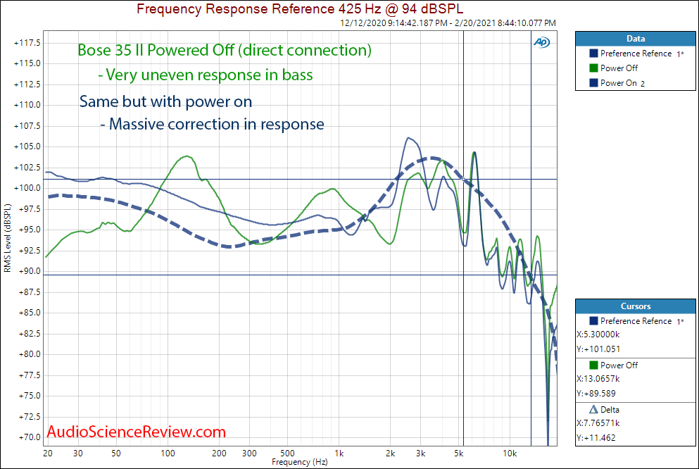Bose Quietcomfort 35 II Measurement Headpone Powere On and Of Frequency Response.png