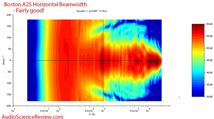Boston Acoustics A 25 measurement Horizontal contour.png