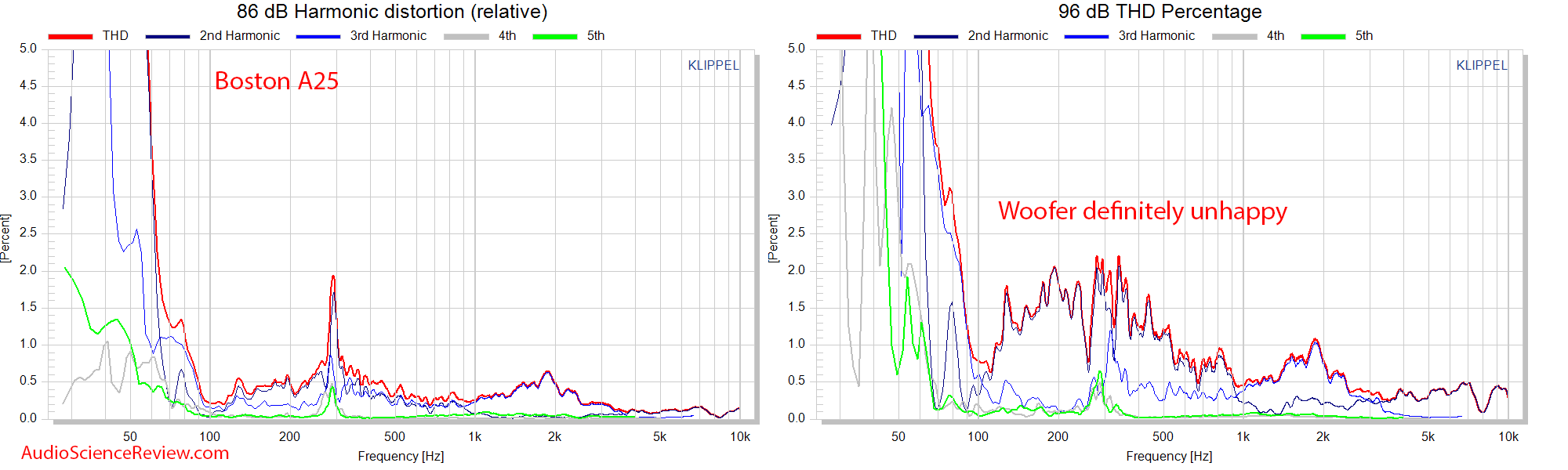 Boston Acoustics A 25 measurement relative thd distortion.png