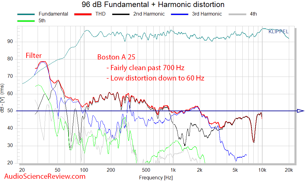 Boston Acoustics A 25 measurement thd distortion.png