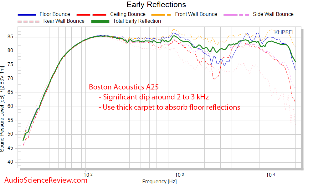 Boston Acoustics A 25 Measurements speaker CEA-2034 Spinorama frequency response.png