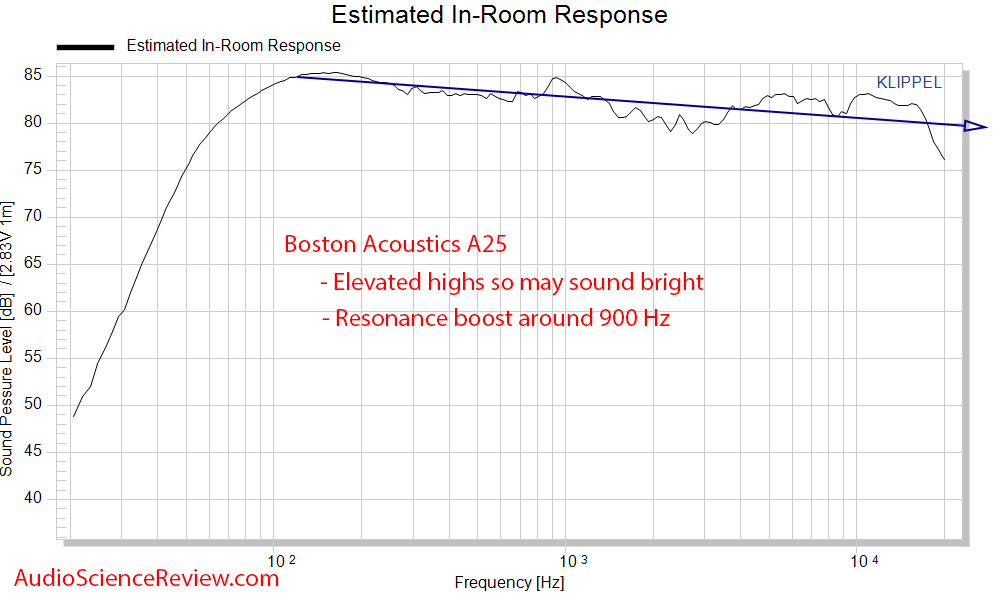 Boston Acoustics A 25 Measurements speaker CEA-2034 Spinorama Predicted In-room frequency resp...png