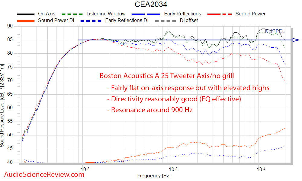 Boston Acoustics A 25 Review Bookshelf speaker CEA-2034 Spinorama frequency response measureme...png