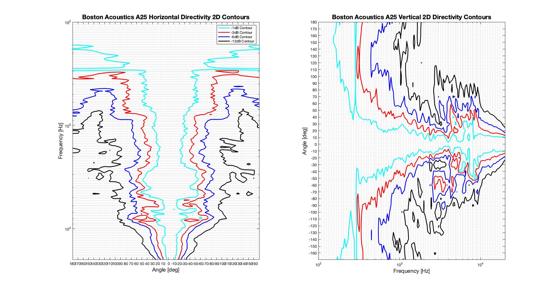Boston Acoustics A25 2D surface Directivity Contour Only Data.png