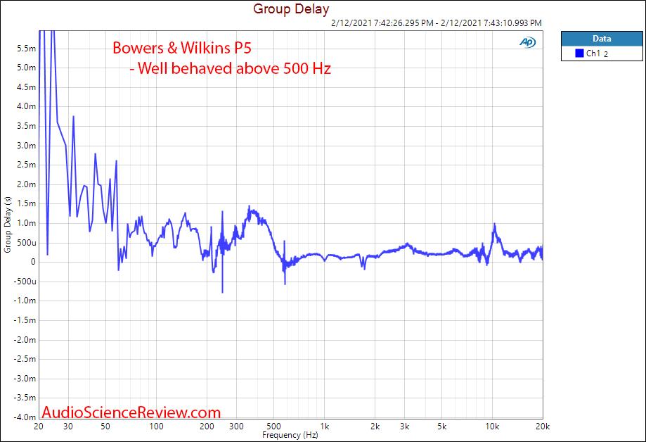 Bowers & Wilkins P5 Measurement Group Delay Portable Headphone.png