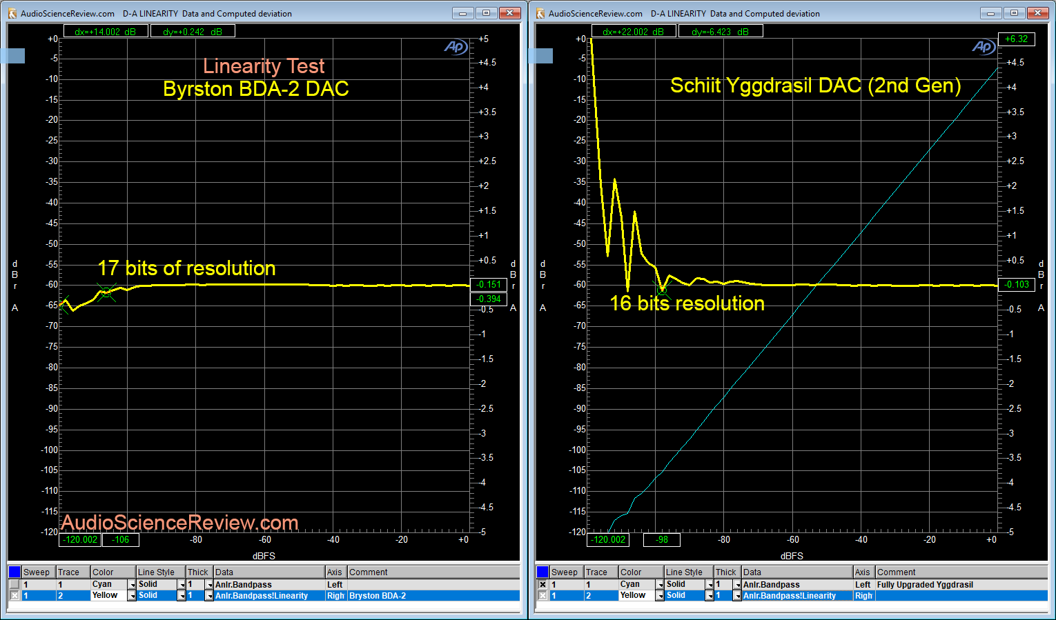 Bryston BDA-2 DAC Linearity Measurement.png
