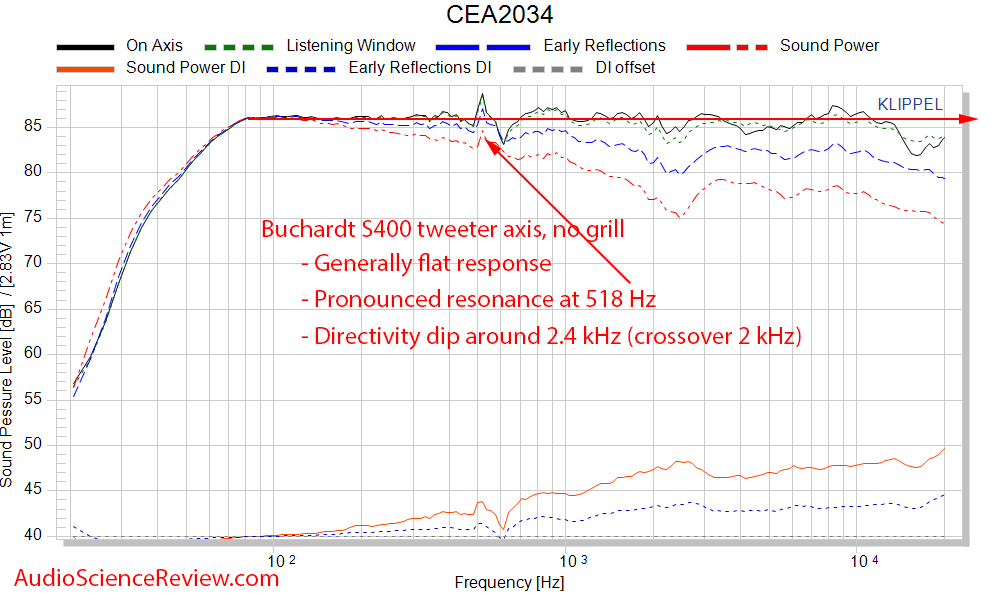 Buchardt S400 bookshelf speaker CEA-2034 spinorama frequency response audio measurement.png