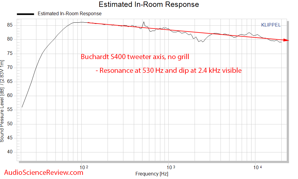 Buchardt S400 bookshelf speaker CEA-2034 spinorama Predicted In-room frequency response audio ...png