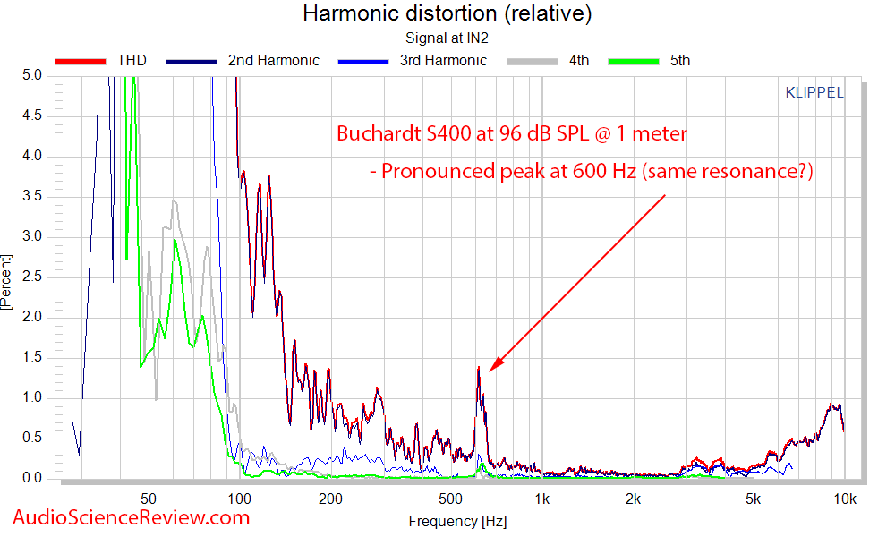 Buchardt S400 bookshelf speaker Distortion Percent THD Audio Measurements.png