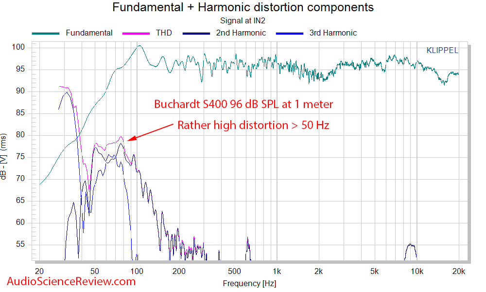 Buchardt S400 bookshelf speaker Distortion THD Audio Measurements.png