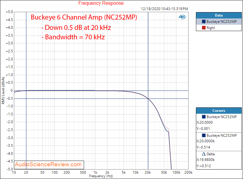 Buckeye Amplifier 3XNC252MP Measurements frequency response.png