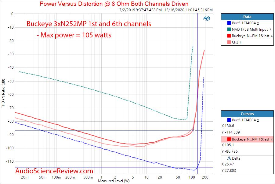 Buckeye Amplifier 3XNC252MP Measurements Power into 8 ohm.png
