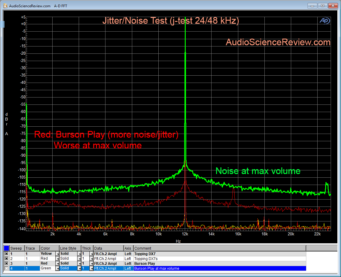 Burson Play DAC Jitter and Noise Measurement max volume.png