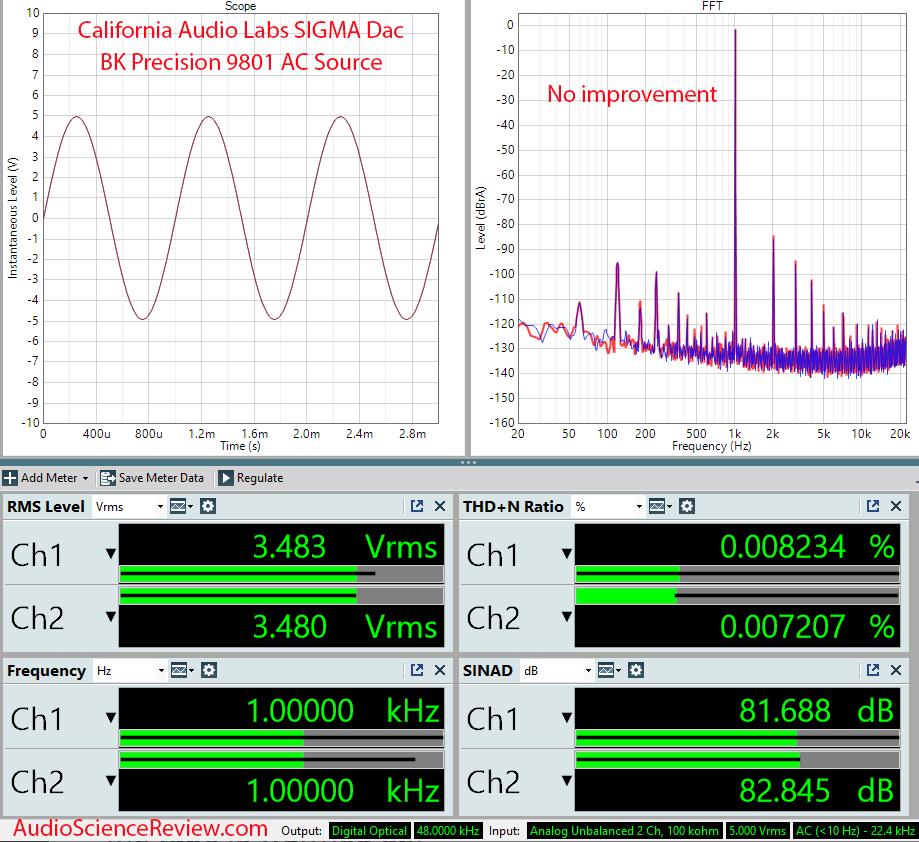 California Audio Labs Sigma DAC Measurements BK Precision 9801 AC Mains.png