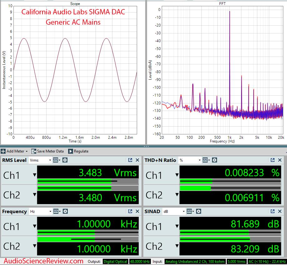 California Audio Labs Sigma DAC Measurements Generic AC Mains.png