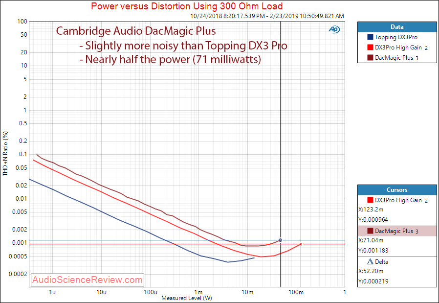 Cambridge Audio DacMagic Plus Headphone at 300 Ohm Measurements.png