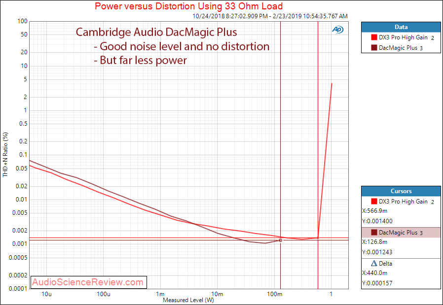 Cambridge Audio DacMagic Plus Headphone at 33 Ohm Measurements.png