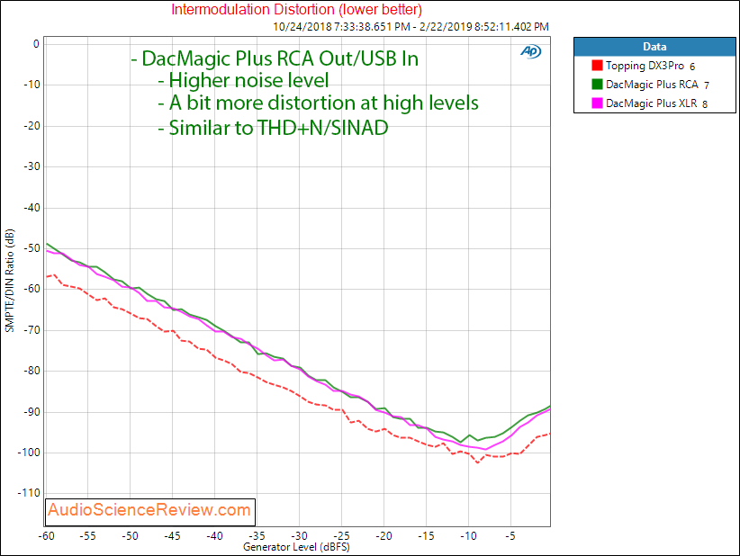 Cambridge Audio DacMagic Plus IMD Measurements.png