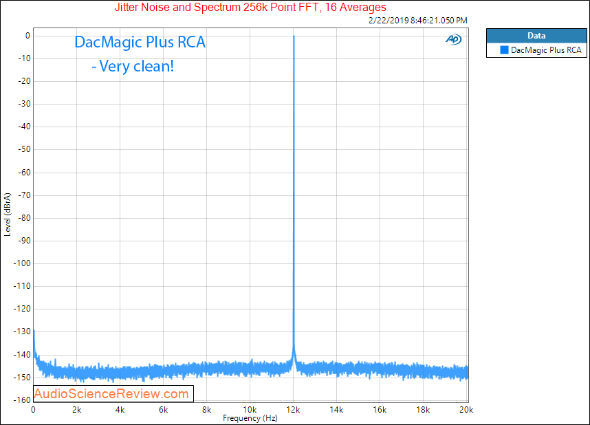 Cambridge Audio DacMagic Plus Jitter Measurements.png