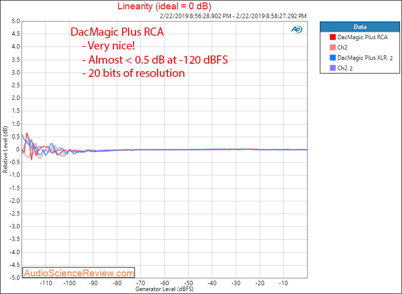 Cambridge Audio DacMagic Plus Linearity Measurements.png