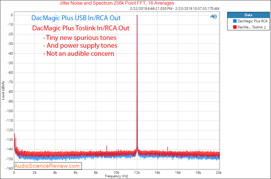 Cambridge Audio DacMagic Plus Toslink Jitter Measurements.png