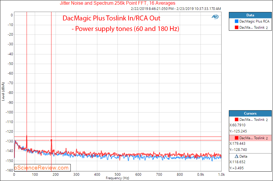Cambridge Audio DacMagic Plus Toslink Jitter Zoomed Measurements.png