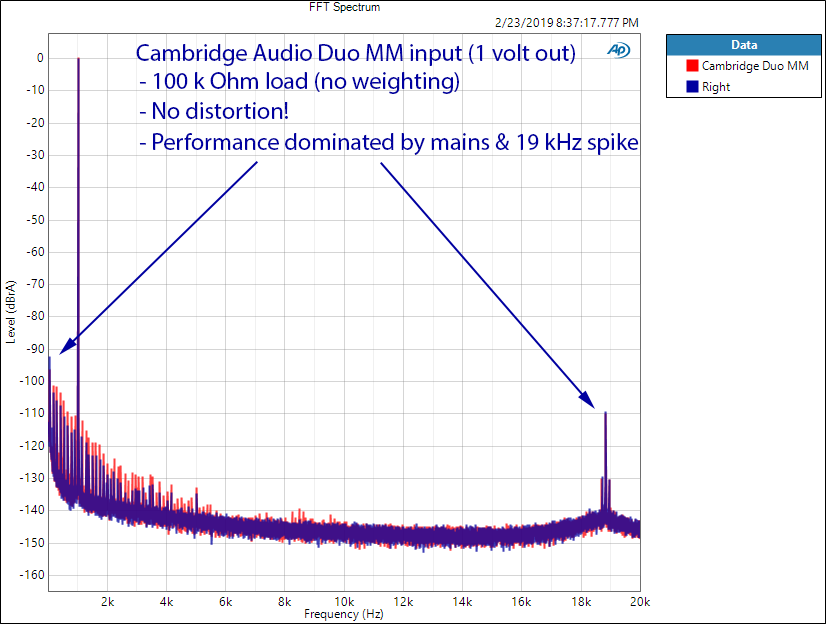 Cambridge Audio Duo Phono Pre-amp 1 kHz FFT MM Measurements.png