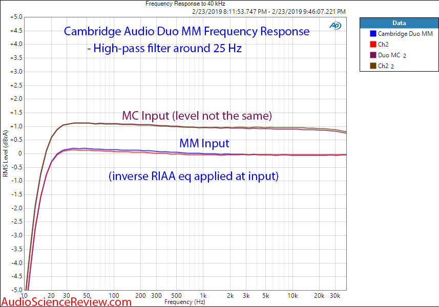 Cambridge Audio Duo Phono Pre-amp Frequency Response MM Measurements.png