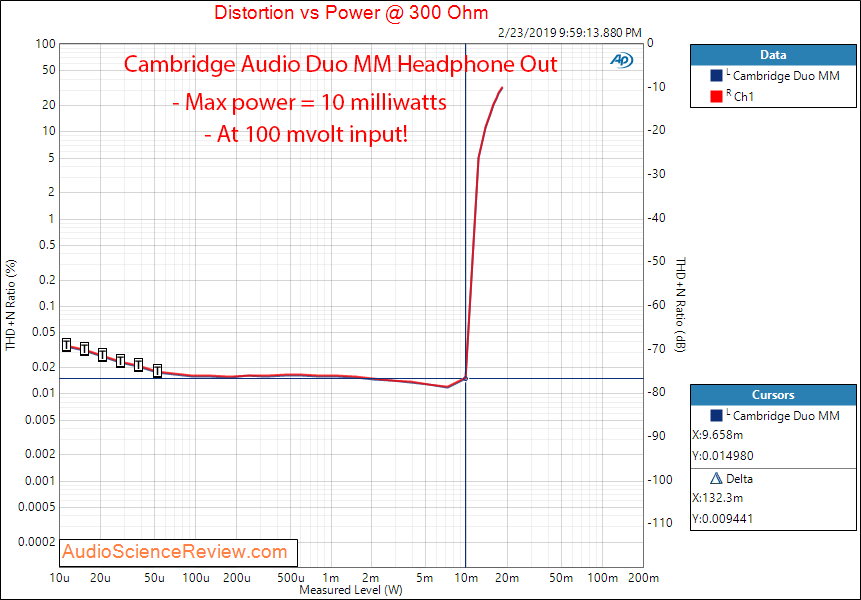 Cambridge Audio Duo Phono Pre-amp  Headphone Power at 300 Ohm Measurements.png