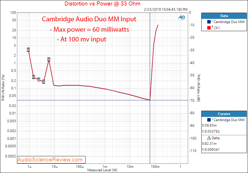 Cambridge Audio Duo Phono Pre-amp  Headphone Power at 33 Ohm Measurements.png
