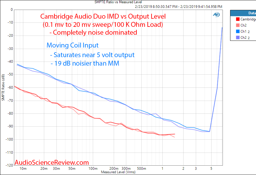 Cambridge Audio Duo Phono Pre-amp IMD MM Measurements.png