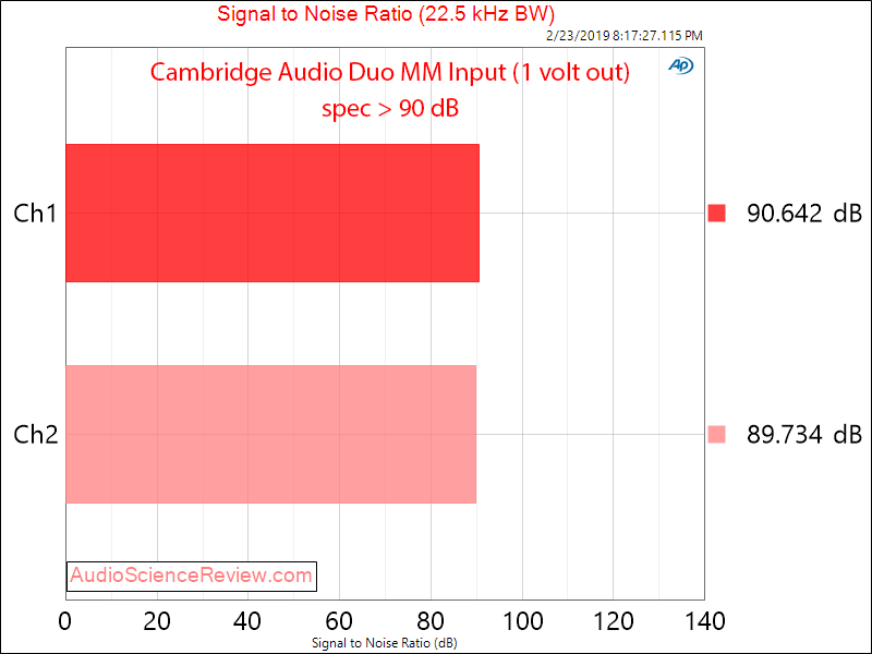 Cambridge Audio Duo Phono Pre-amp SNR MM Measurements.png